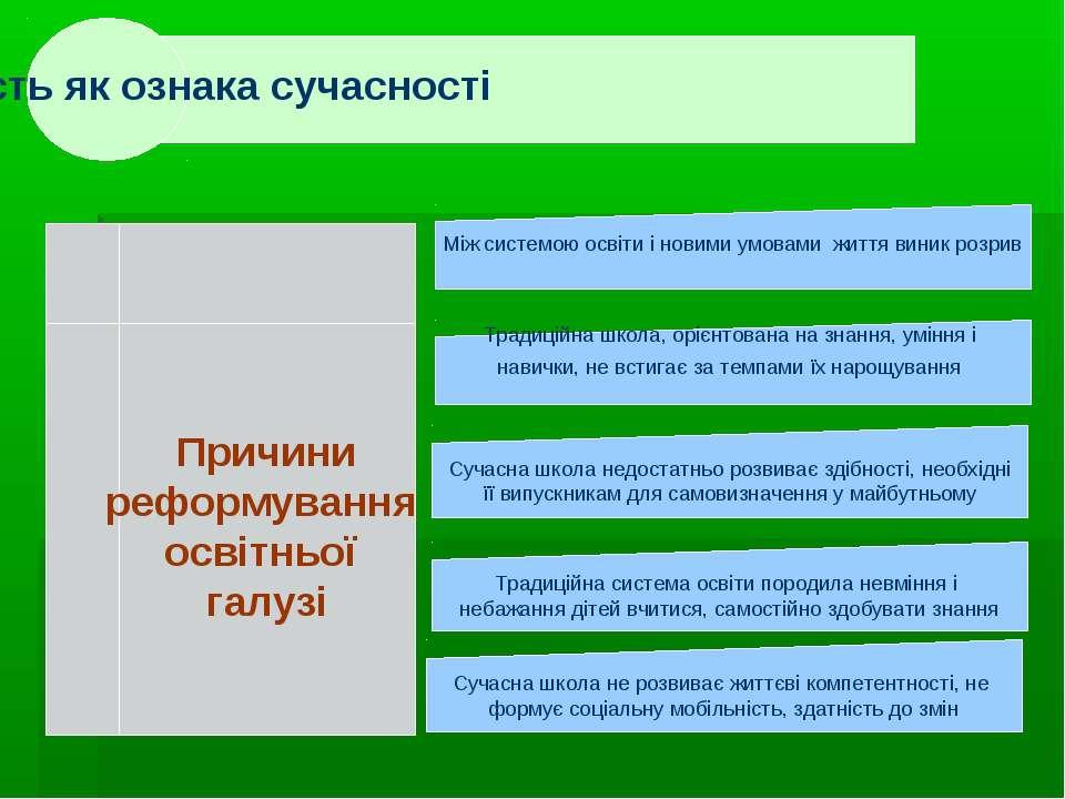 . . Причини реформування освітньої галузі Між системою освіти і новими умовам...
