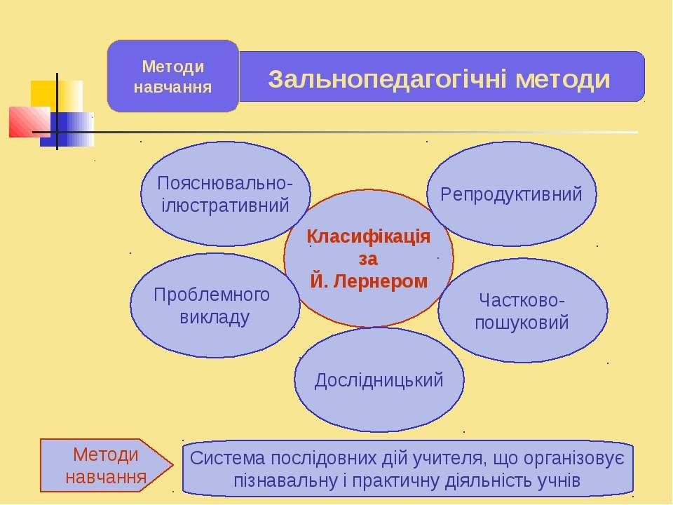 . . Класифікація за Й. Лернером Пояснювально- ілюстративний Репродуктивний Пр...