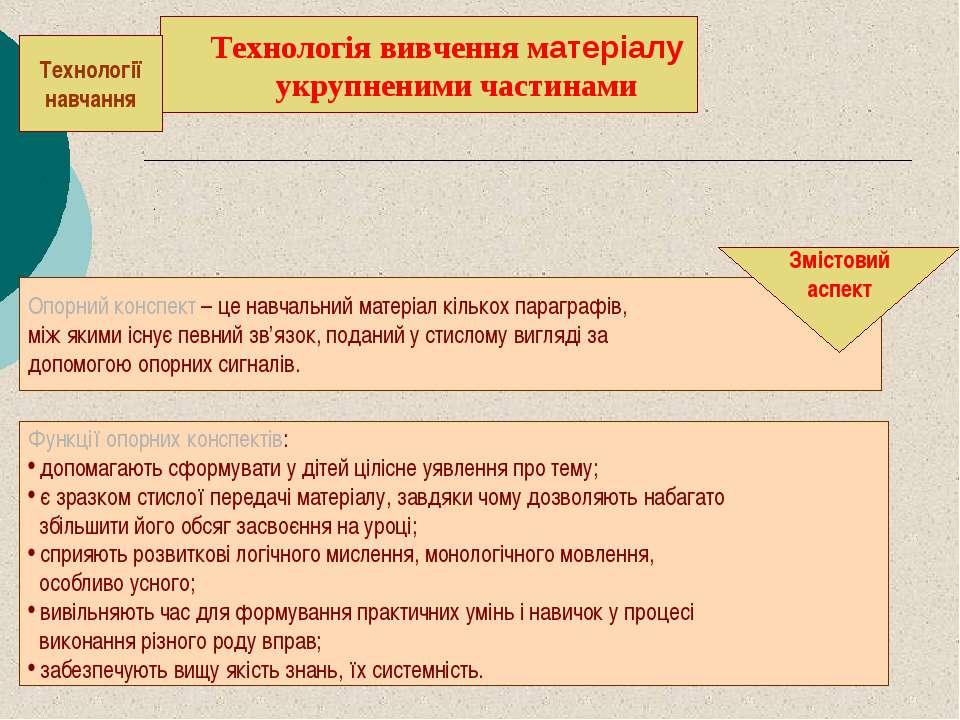 . . Опорний конспект – це навчальний матеріал кількох параграфів, між якими і...
