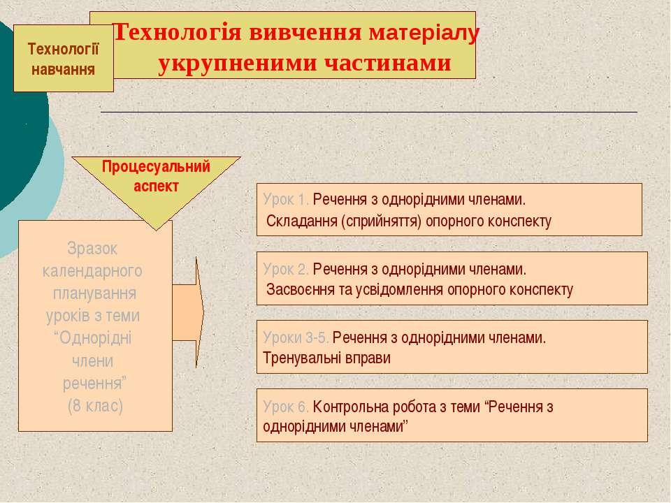 . . Урок 2. Речення з однорідними членами. Засвоєння та усвідомлення опорного...