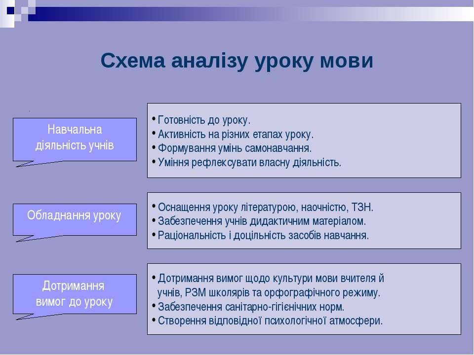 Схема аналізу уроку мови . Обладнання уроку Готовність до уроку. Активність н...