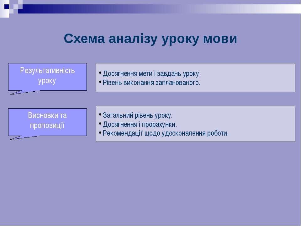 Схема аналізу уроку мови . Досягнення мети і завдань уроку. Рівень виконання ...