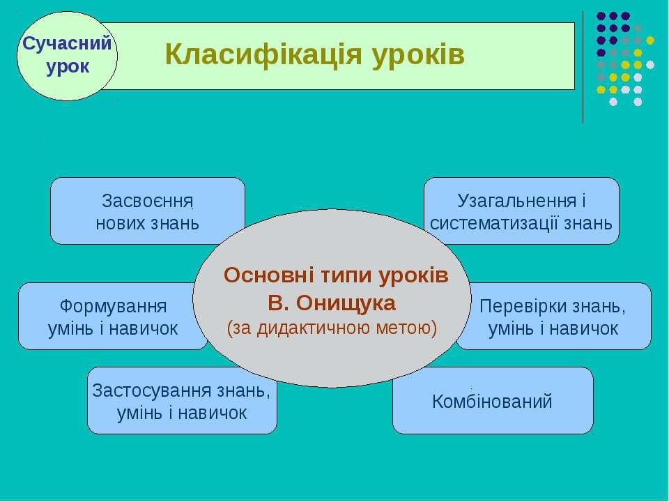 . . Засвоєння нових знань Формування умінь і навичок Застосування знань, умін...