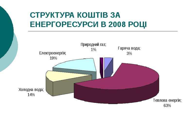 СТРУКТУРА КОШТІВ ЗА ЕНЕРГОРЕСУРСИ В 2008 РОЦІ