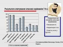 Результати опитування класних керівників 7-9 класів Першочергові потреби клас...