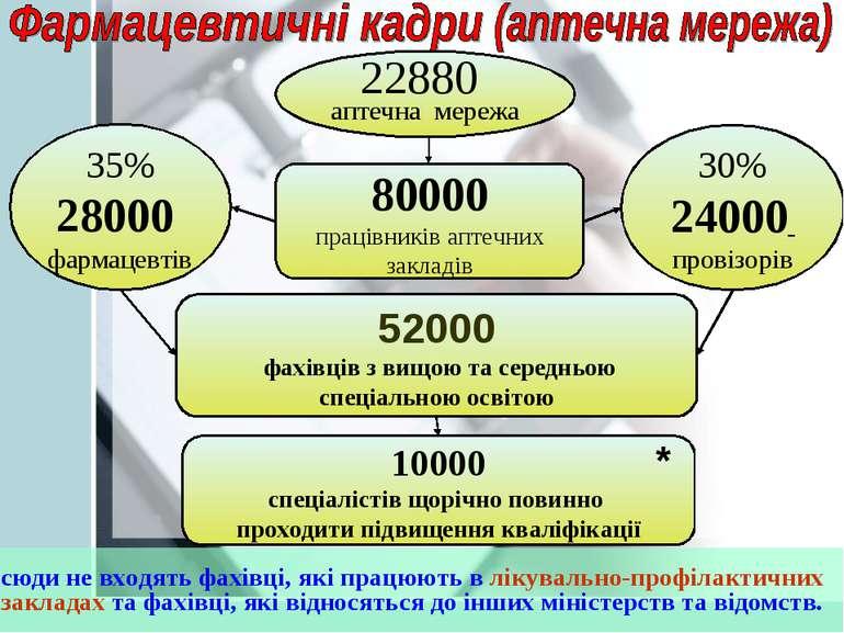 35% 28000 фармацевтів 30% 24000 провізорів 10000 спеціалістів щорічно повинно...