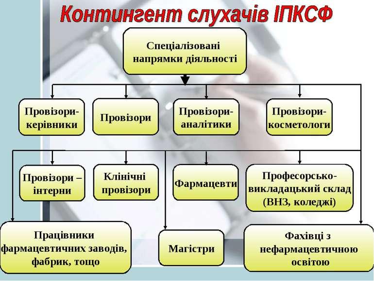 Провізори Провізори – інтерни Клінічні провізори Фармацевти Професорсько- вик...