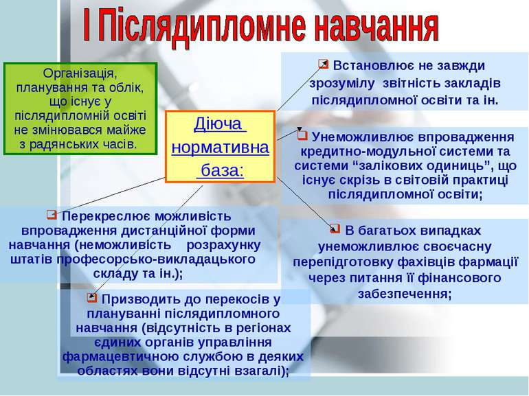 Організація, планування та облік, що існує у післядипломній освіті не змінюва...