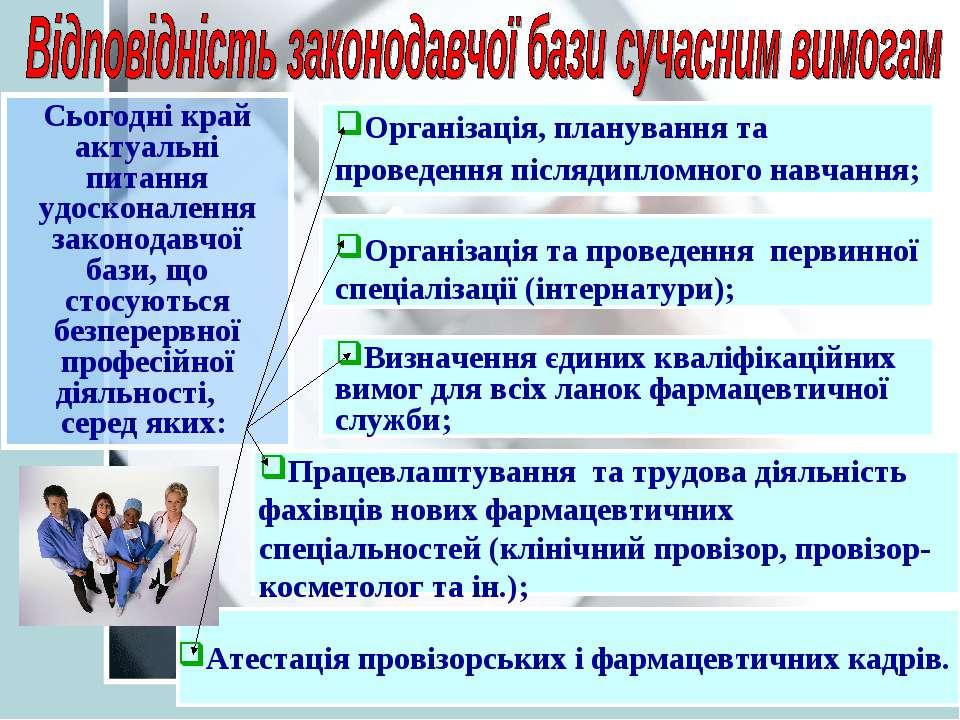 Організація, планування та проведення післядипломного навчання; Організація т...