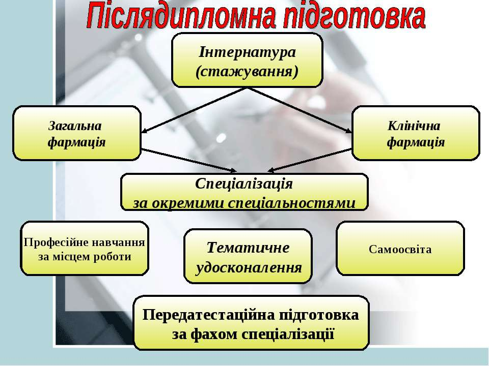 Інтернатура (стажування) Загальна фармація Клінічна фармація Спеціалізація за...