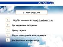 ЕТАПИ ВІДБОРУ Відбір за анкетою – ua.join-aiesec.com Проходження інтервью Цен...