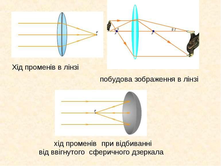 Хід променів в лінзі побудова зображення в лінзі хід променів при відбиванні ...