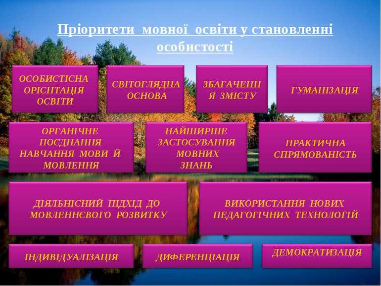 Пріоритети мовної освіти у становленні особистості