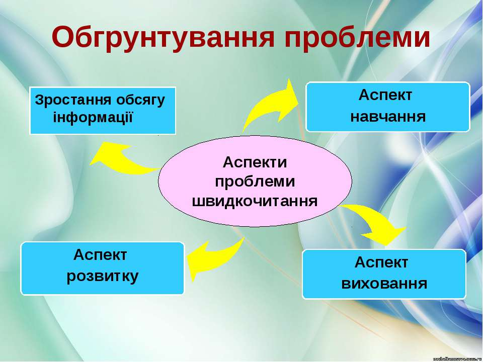 Обгрунтування проблеми Зростання обсягу інформації Аспект навчання Аспект роз...