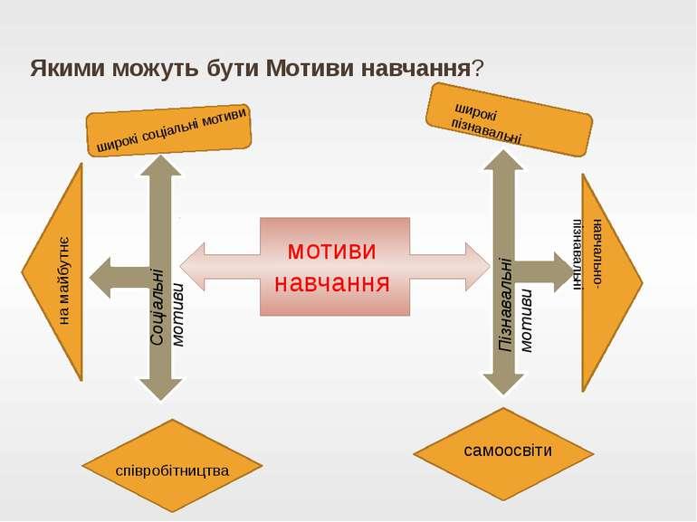 Якими можуть бути Мотиви навчання? мотиви навчання Пізнавальні мотиви Соціаль...