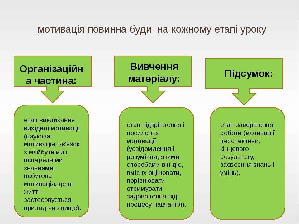 мотивація повинна буди на кожному етапі уроку Організаційна частина: Підсумок...