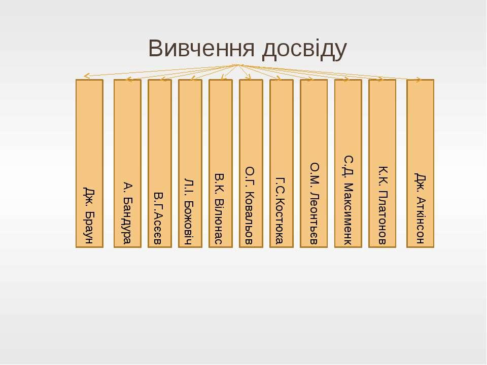 Вивчення досвіду В.Г.Асєєв Л.І. Божовіч В.К. Вілюнас О.Г. Ковальов Г.С.Костюк...