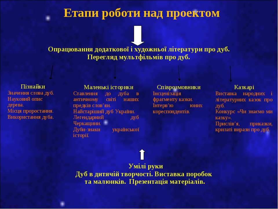 Етапи роботи над проектом Опрацювання додаткової і художньої літератури про д...