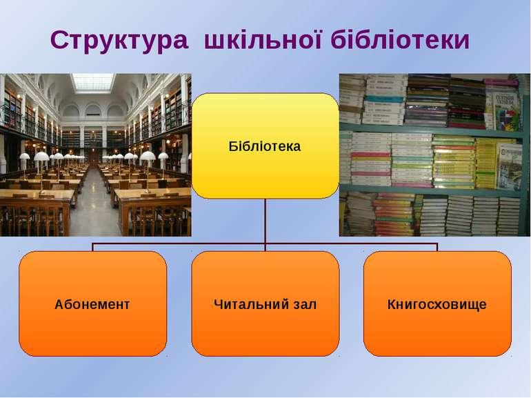 Структура шкільної бібліотеки Бібліотека Абонемент Читальний зал Книгосховище
