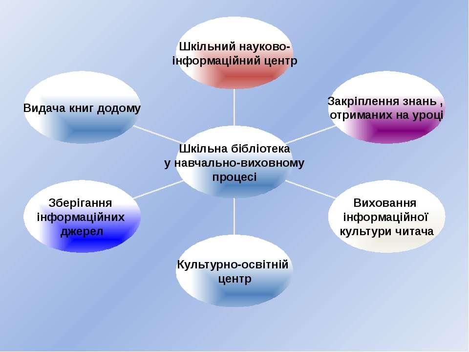 Видача книг додому Зберігання інформаційних джерел Культурно-освітній центр В...