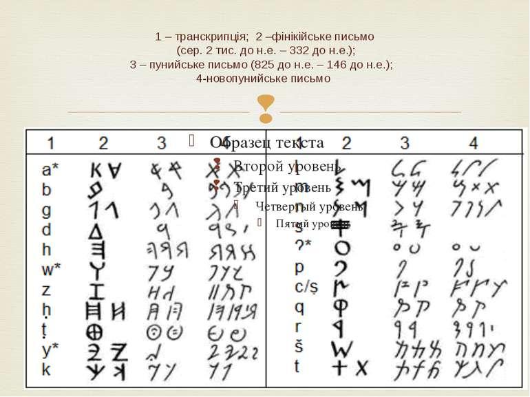 1 – транскрипція; 2 –фінікійське письмо (сер. 2 тис. до н.е. – 332 до н.е.); ...