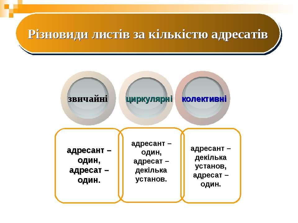 звичайні циркулярні колективні адресант – один, адресат – один. адресант – де...