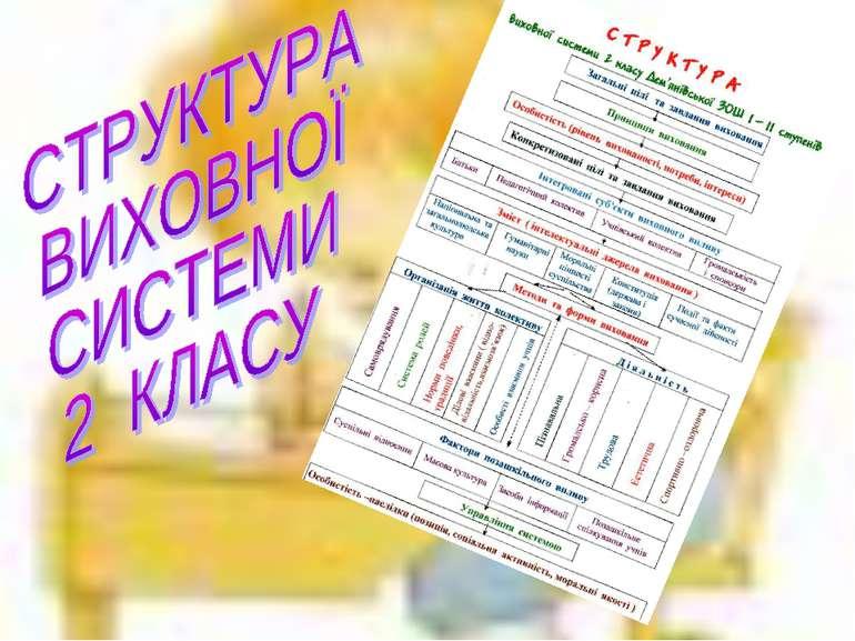 структура виховної системи