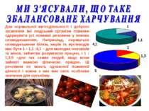 Для нормальної життєдіяльності і доброго засвоєння їжі людський організм пови...