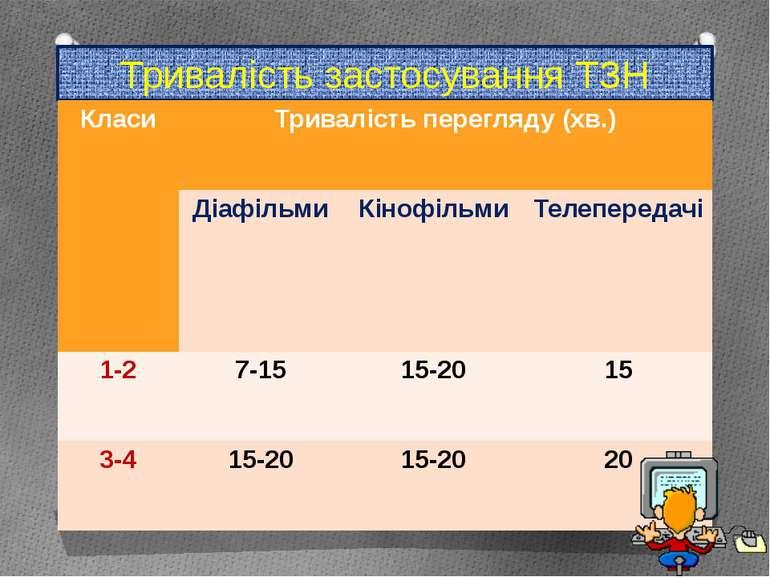Тривалість застосування ТЗН Класи Тривалість перегляду (хв.) Діафільми Кінофі...