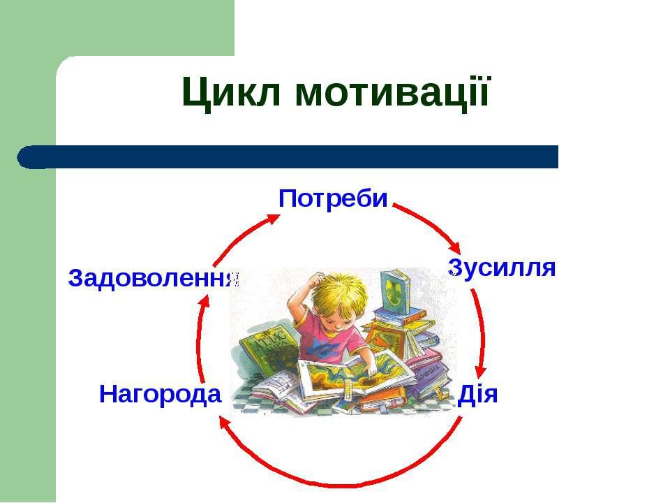 Потреби Зусилля Дія Нагорода Задоволення Цикл мотивації