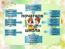 Школа діагностики розвитку успіхів дитини Школа проектування універсальних на...