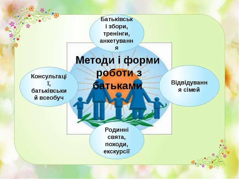 Консультації, батьківський всеобуч Батьківські збори, тренінги, анкетування В...
