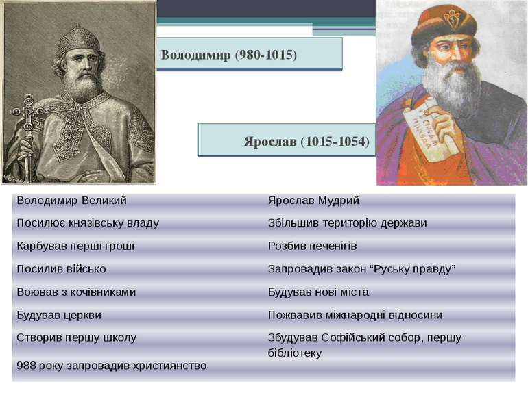 Володимир (980-1015) Ярослав (1015-1054) Володимир Великий Ярослав Мудрий Пос...