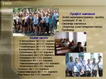 Профілі навчання - Водій автотранспортних засобів категорій В та С - Секретар...