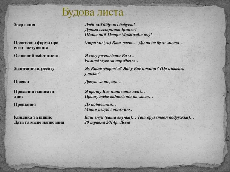 Будова листа Звертання Любі мої дідусю і бабусю! Дорога сестричко Іринко! Шан...