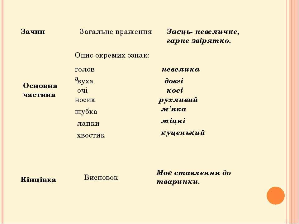 Зачин Основна частина Кінцівка Загальне враження Заєць- невеличке, гарне звір...