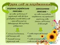 Групи слів за походженням: корінна українська лексика – це слова, що виникли ...