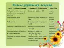 Власне українська лексика