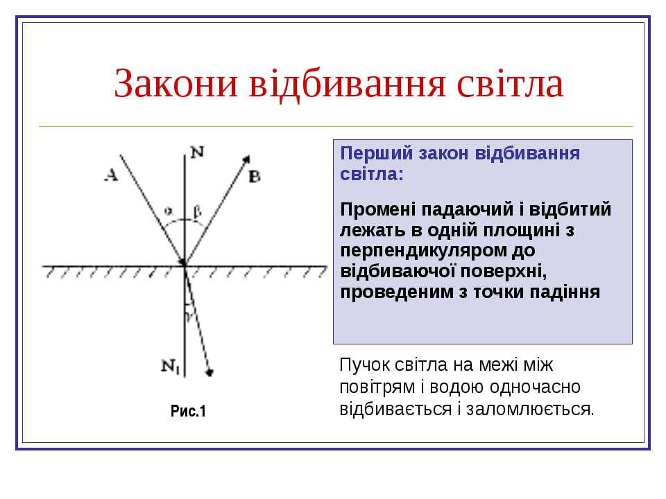Перший закон відбивання світла: Промені падаючий і відбитий лежать в одній пл...