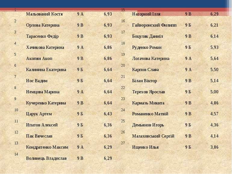 1 Мальований Костя 9 А 6,93 15 Нагорний Ілля 9 В 6,29 2 Орлова Катерина 9 В 6...