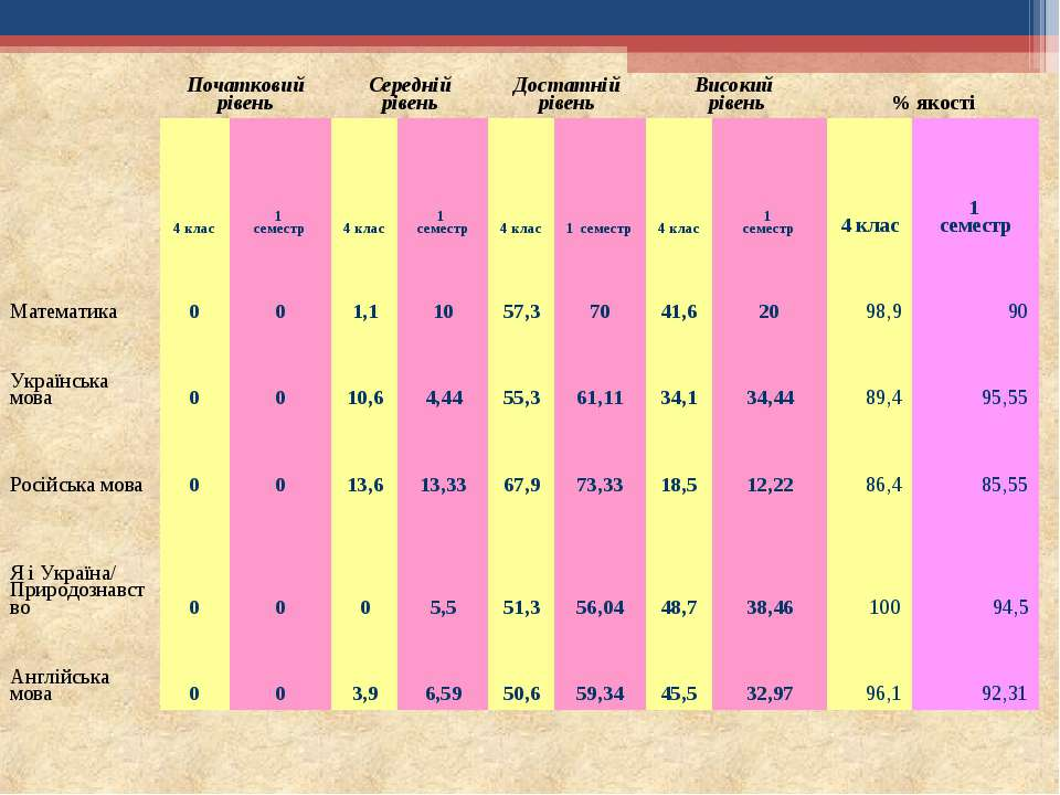 Початковий рівень Середній рівень Достатній рівень Високий рівень % якості 4 ...