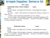 Історія України: Зміни в 10-11 кл Академічний рівень. Рівень стандарту. Додан...