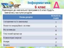 Інформатика: 6 клас Відповідно до навчальної програми в 6 класі будуть вивчат...