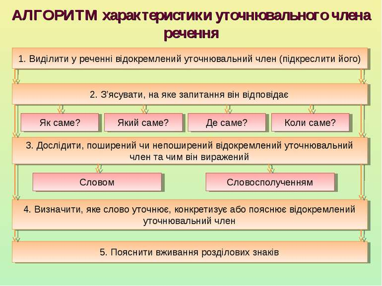 АЛГОРИТМ характеристики уточнювального члена речення 5. Пояснити вживання роз...