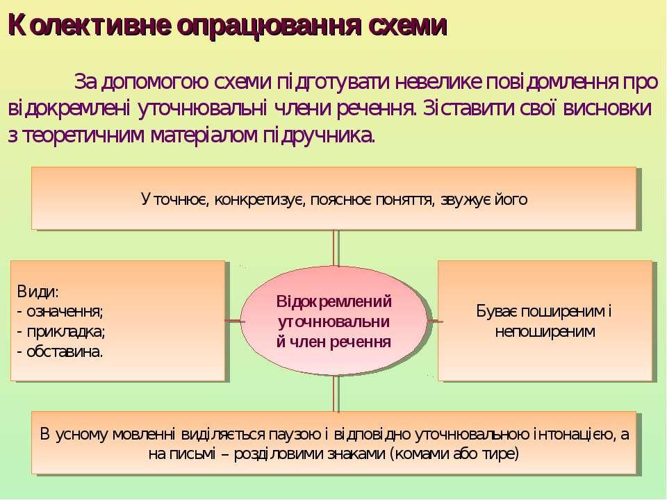Колективне опрацювання схеми За допомогою схеми підготувати невелике повідомл...