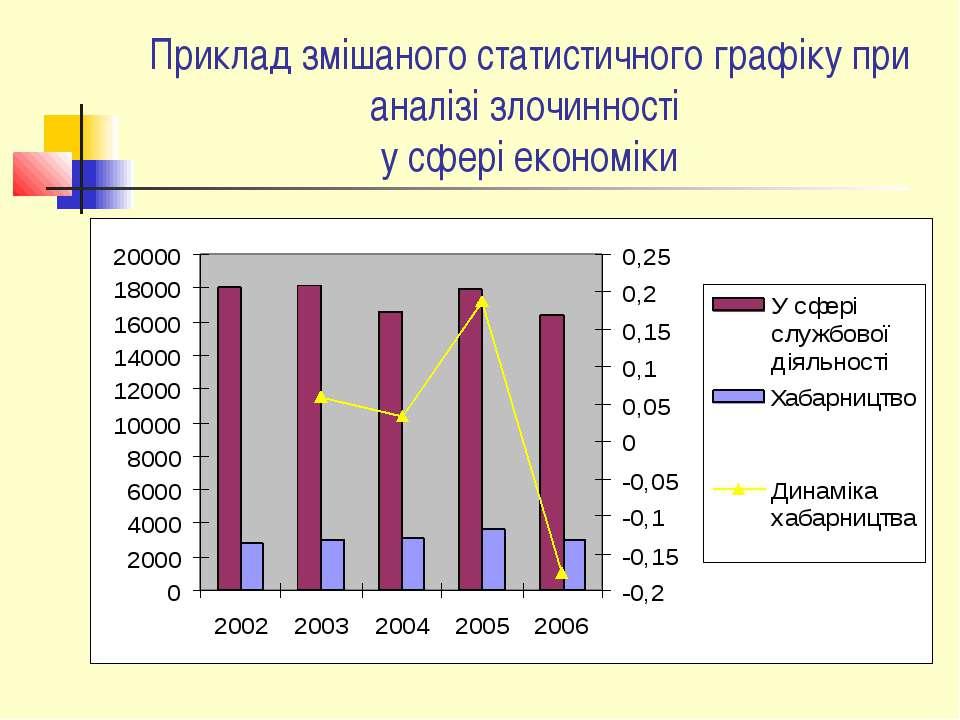Приклад змішаного статистичного графіку при аналізі злочинності у сфері еконо...