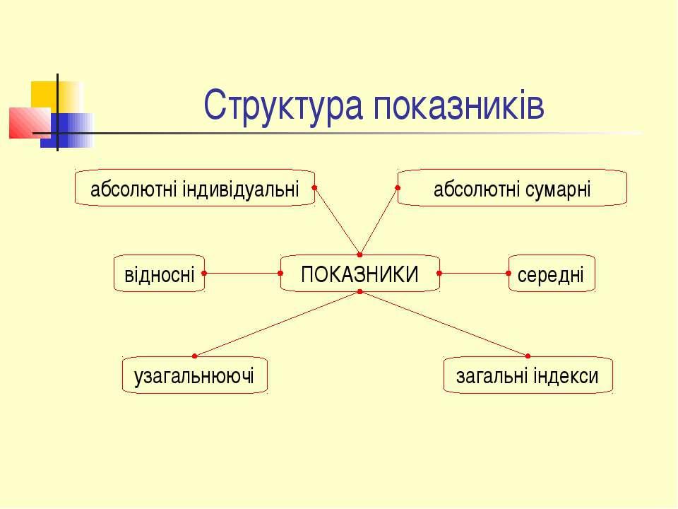 Структура показників ПОКАЗНИКИ абсолютні індивідуальні абсолютні сумарні узаг...