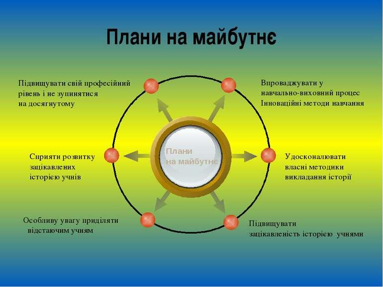Плани на майбутнє Плани на майбутнє Впроваджувати у навчально-виховний процес...