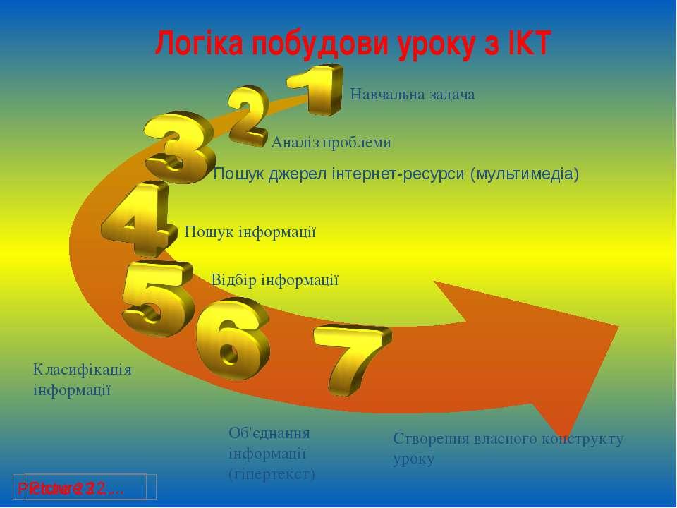 Логіка побудови уроку з ІКТ Навчальна задача Аналіз проблеми Пошук джерел інт...