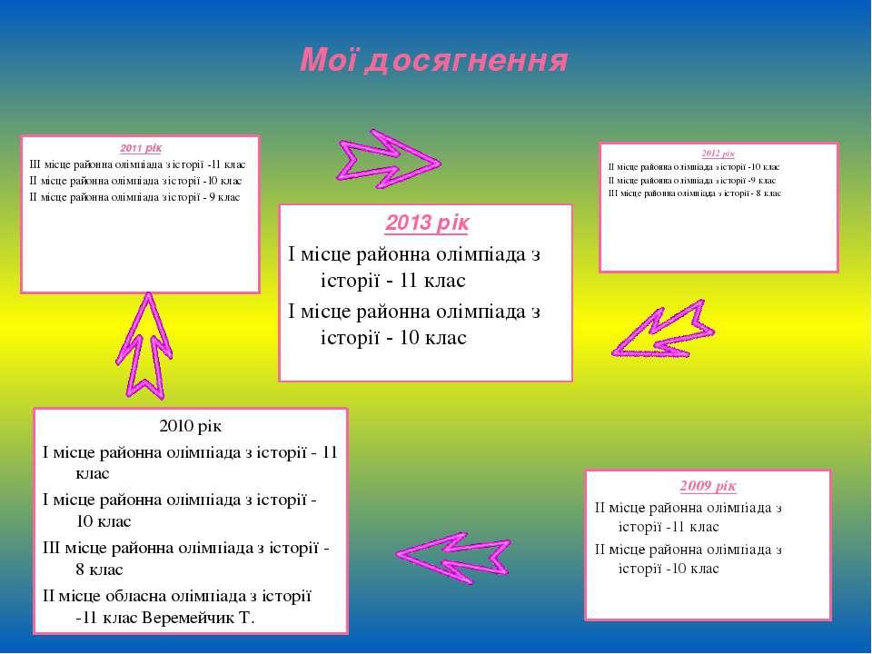 2013 рік І місце районна олімпіада з історії - 11 клас І місце районна олімпі...